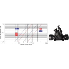 Valvula Registo Eletrico Com Solenoide BERMAD