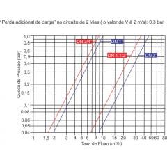 VALVULA HIDRAULICA BASICA PARA AUTOMAÇÃO IRRIGAÇÃO PLASTICA BERMAD